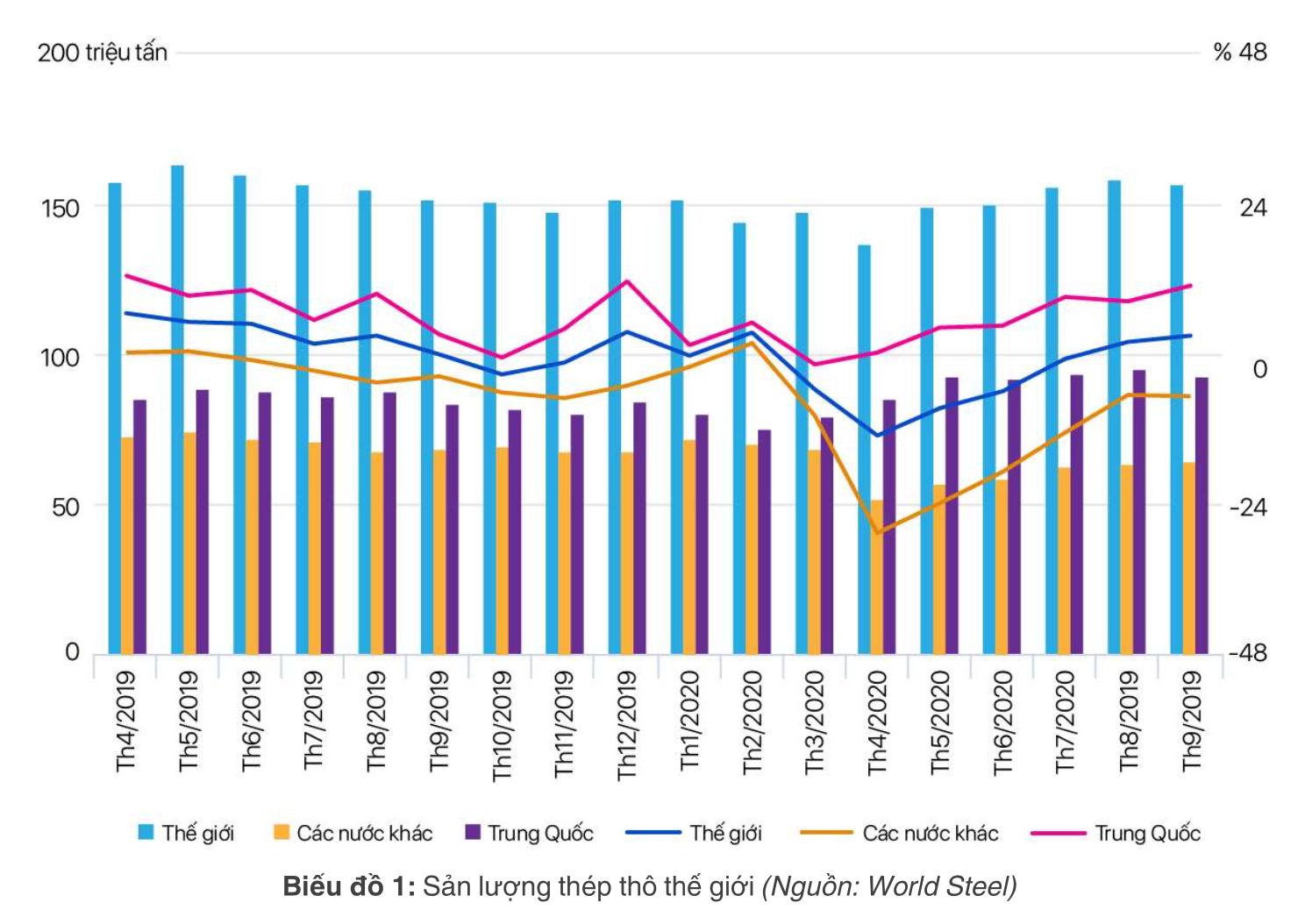 [Báo cáo] Thị trường thép tháng 10/2020: Sản lượng thép đạt mức cao nhất trong hai năm trở lại đây - Ảnh 1.