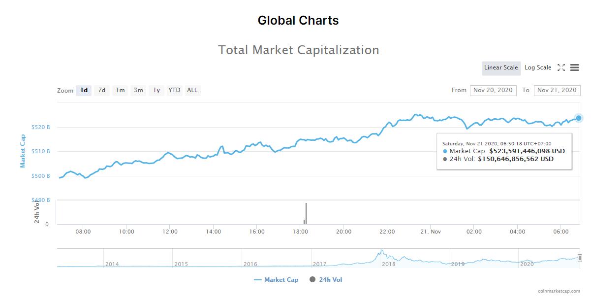 Tổng giá trị thị trường tiền kĩ thuật số và khối lượng giao dịch ngày 21/11. (Nguồn: CoinMarketCap).