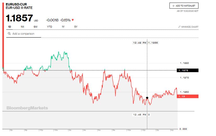 Tỷ giá euro hôm nay 21/11: Biến động trái chiều tại các ngân hàng - Ảnh 2.