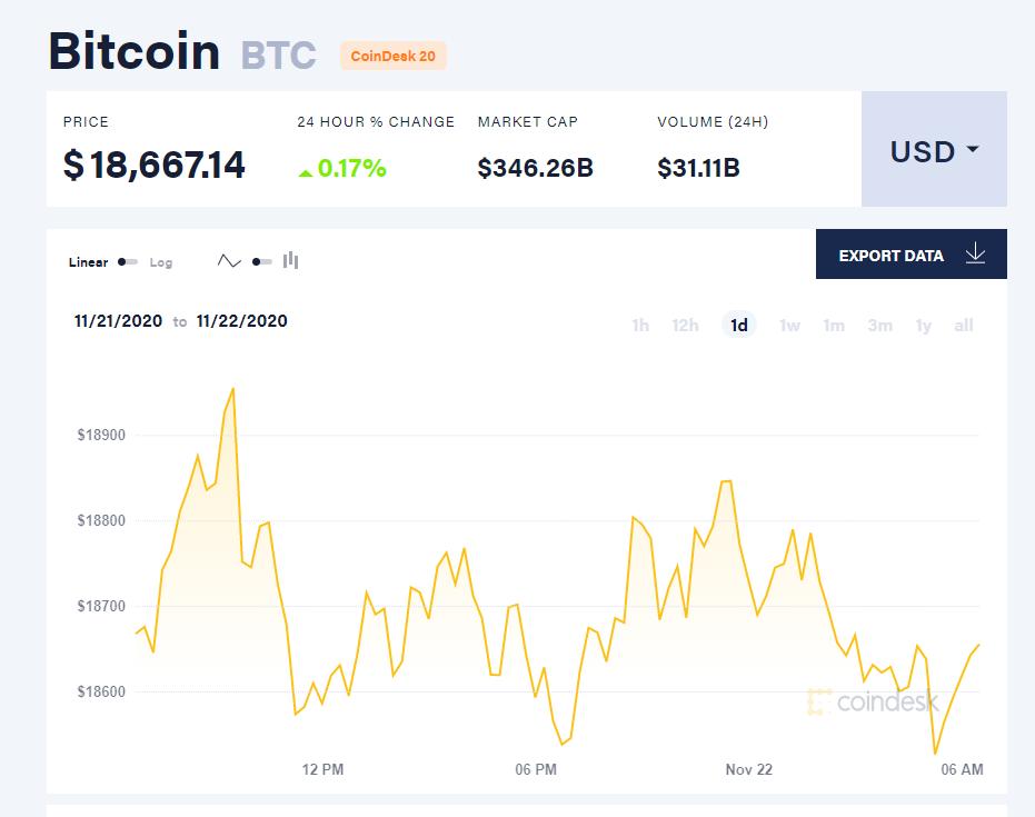 Chỉ số giá bitcoin hôm nay 22/11. (Nguồn: CoinDesk).