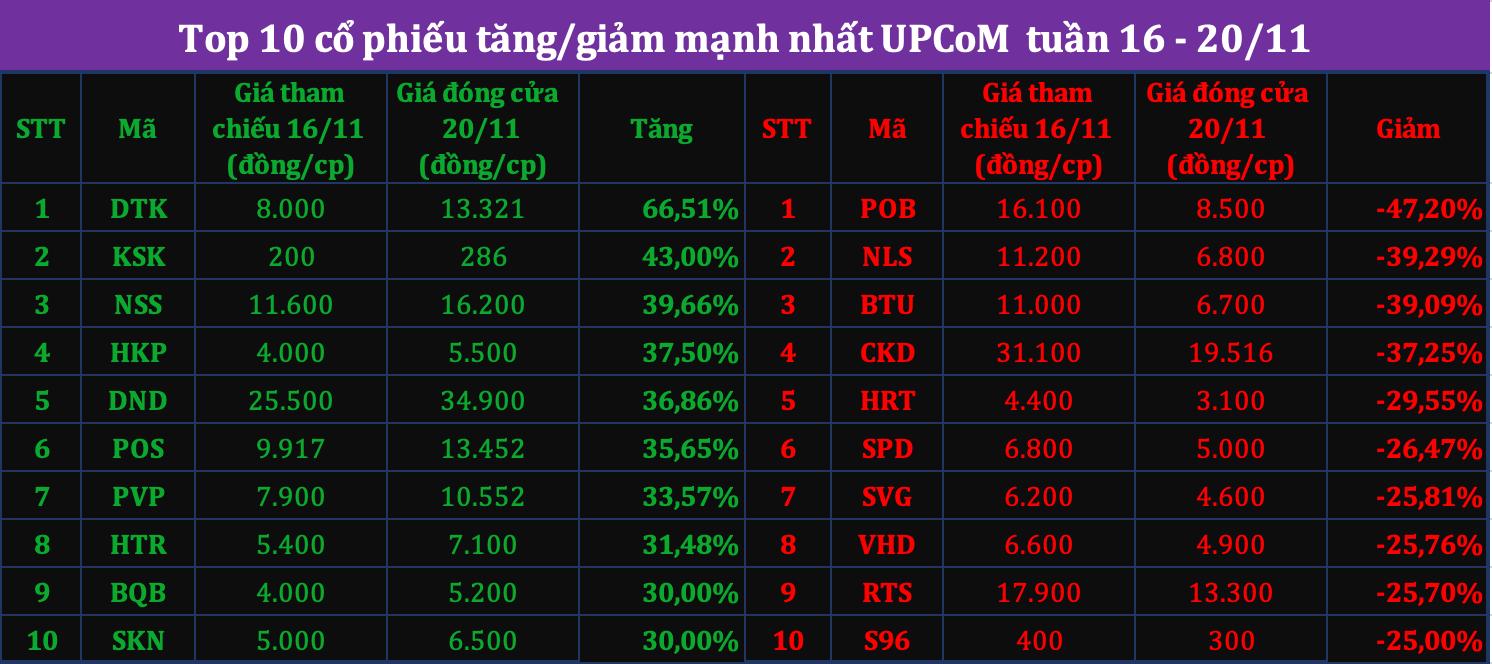Top10 tăng/giảm tuần 16 - 20/11 - Ảnh 3.