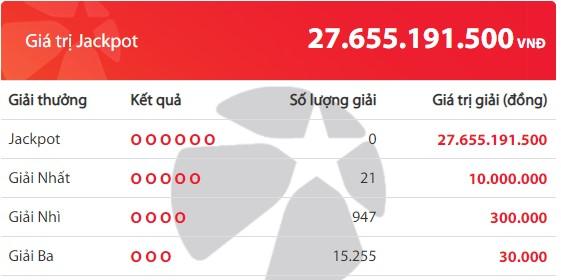 Kết quả Vietlott Mega 6/45 ngày 22/11: Jackpot tiếp tục vắng chủ ở mốc hơn 27,6 tỉ đồng - Ảnh 2.