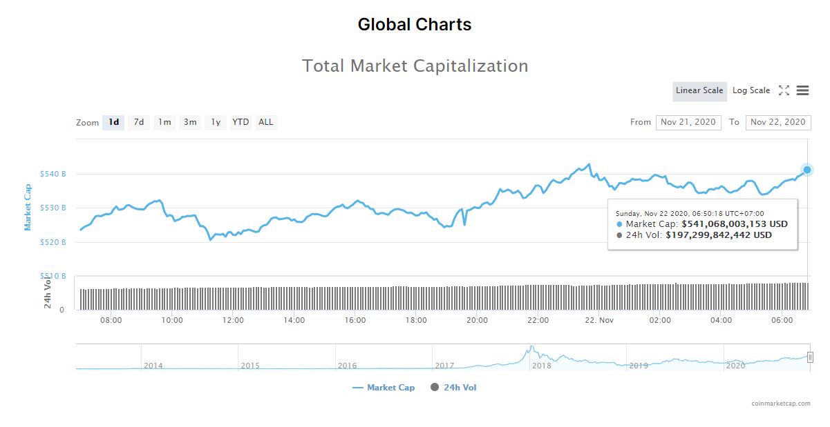 Tổng giá trị thị trường tiền kĩ thuật số và khối lượng giao dịch ngày 22/11. (Nguồn: CoinMarketCap).