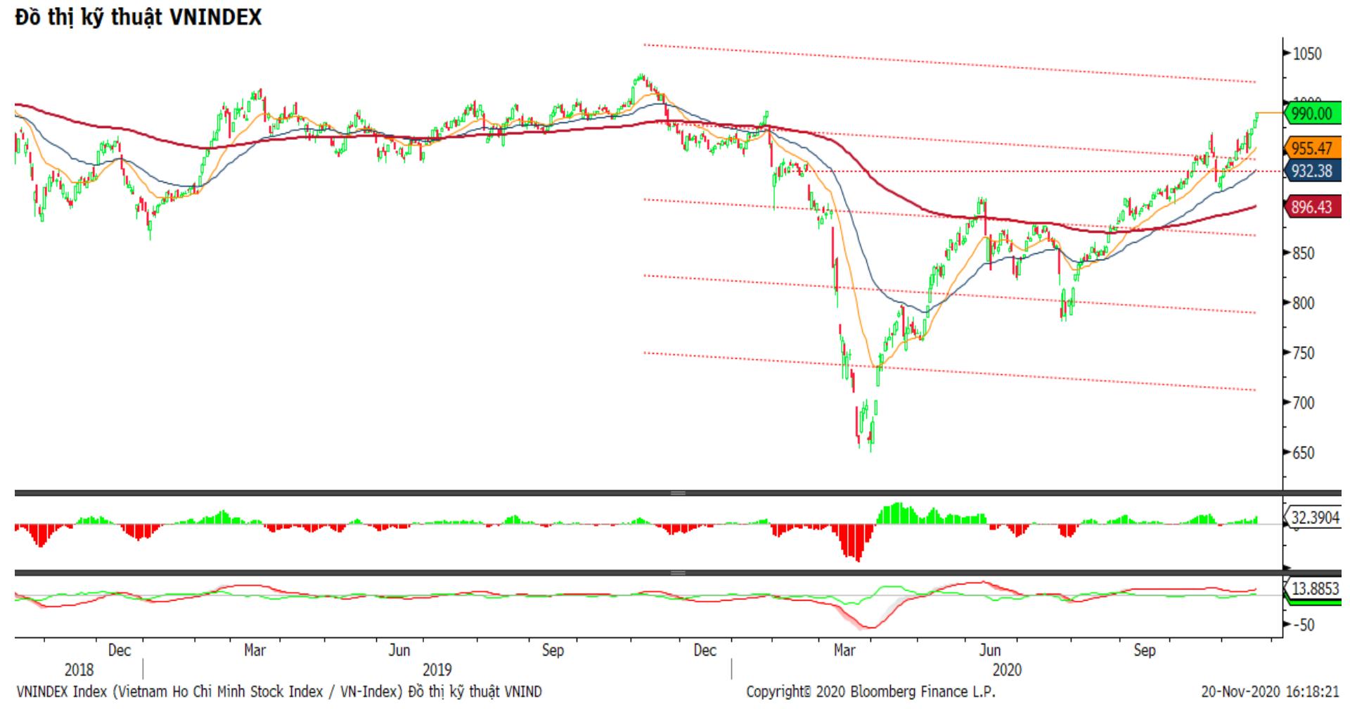 Nhận định thị trường chứng khoán tuần 23 - 27/11: Áp lực gia tăng tại mốc 1.000 điểm - Ảnh 1.