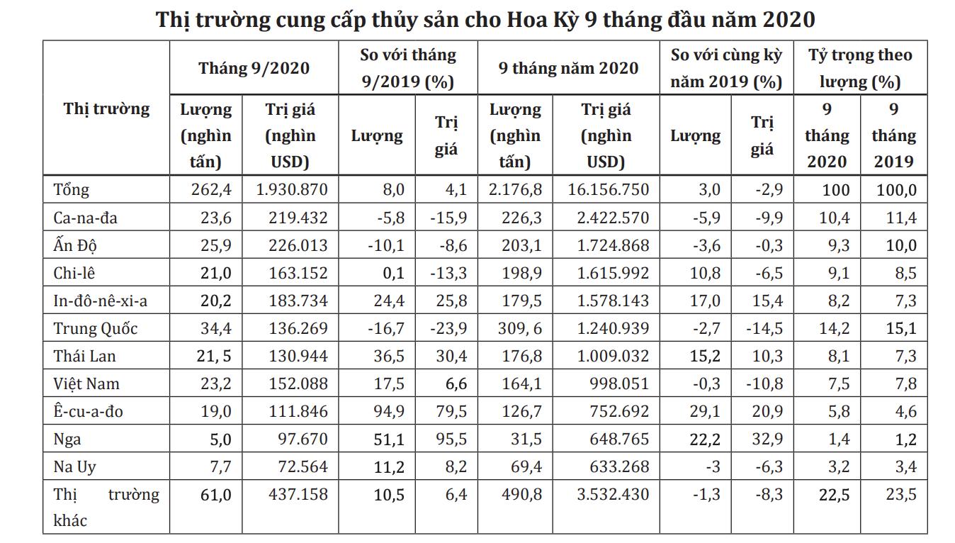 Mỹ giảm nhập khẩu thủy sản Việt Nam - Ảnh 1.