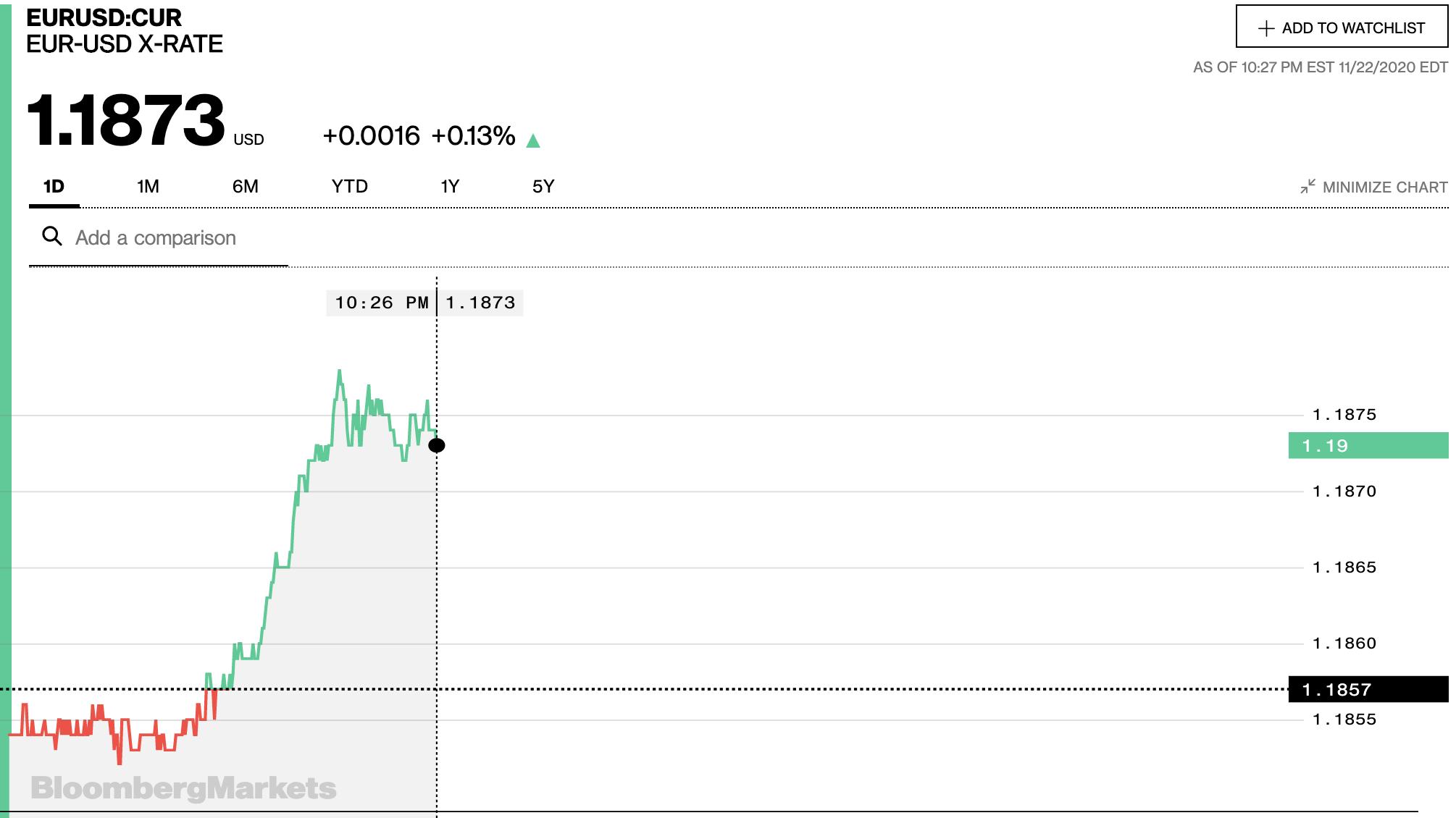 Tỷ giá euro hôm nay 23/11: Xu hướng tăng chiếm đa số ngân hàng ngày đầu tuần - Ảnh 2.