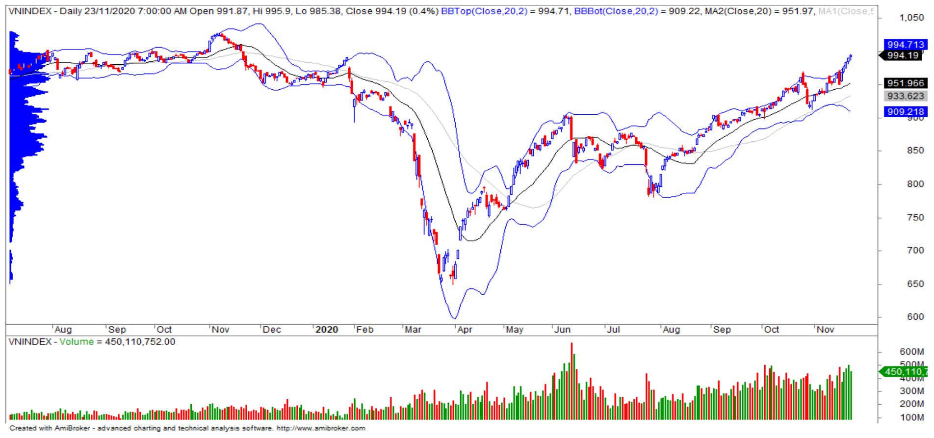 Nhận định thị trường chứng khoán ngày 24/11: Tiến sát vùng kháng cự tâm lí 1.000 điểm - Ảnh 1.