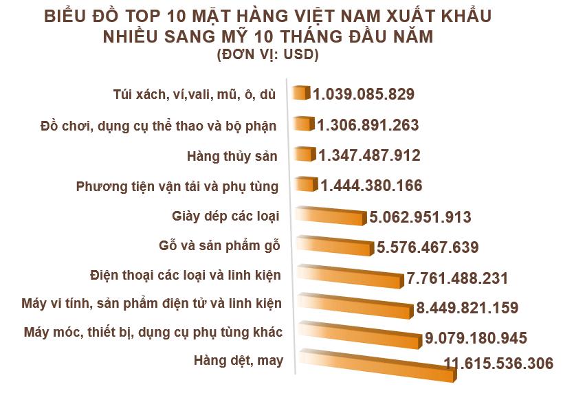 Xuất nhập khẩu Việt Nam và Mỹ tháng 10/2020: Xuất khẩu giày dép tăng mạnh - Ảnh 3.