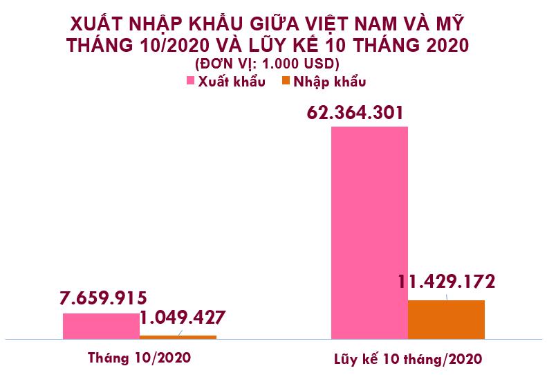 Xuất nhập khẩu Việt Nam và Mỹ tháng 10/2020: Xuất khẩu giày dép tăng mạnh - Ảnh 2.