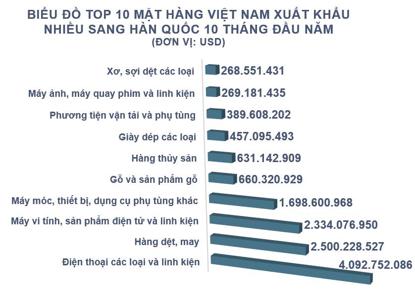 Xuất nhập khẩu Việt Nam và Hàn Quốc tháng 10/2020: - Ảnh 3.