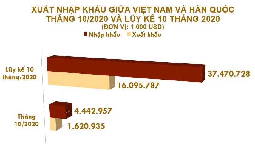 Xuất nhập khẩu Việt Nam và Hàn Quốc tháng 10/2020: - Ảnh 2.