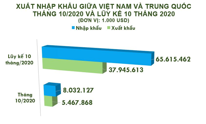 Xuất nhập khẩu Việt Nam và Trung Quốc tháng 10/2020: Nhập siêu 2,6 tỉ USD - Ảnh 2.