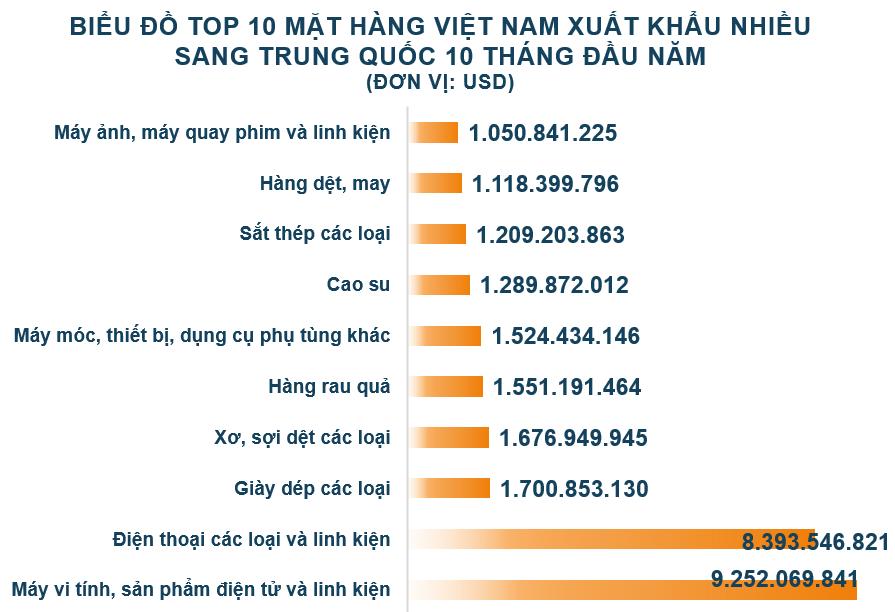 Xuất nhập khẩu Việt Nam và Trung Quốc tháng 10/2020: Nhập siêu 2,6 tỉ USD - Ảnh 3.