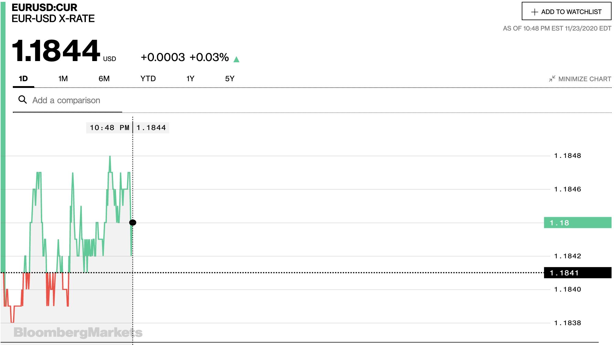 Tỷ giá euro hôm nay 23/11: Giảm đồng loạt tại các ngân hàng - Ảnh 2.