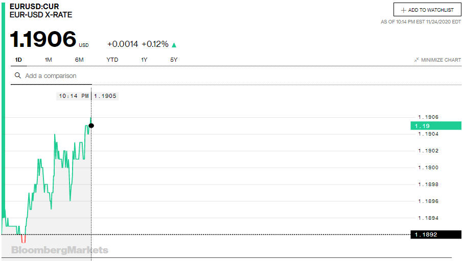 Tỷ giá euro hôm nay 25/11: Quay đầu tăng đồng loạt tại các ngân hàng - Ảnh 2.