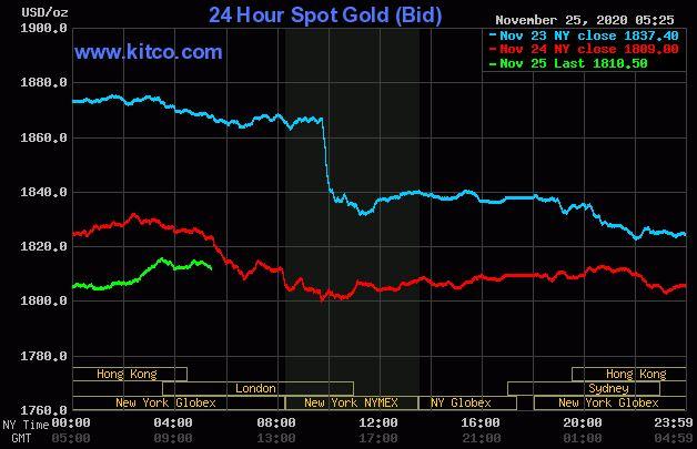 Dự báo giá vàng 26/11: Tiếp tục trái chiều thị trường thế giới? - Ảnh 2.