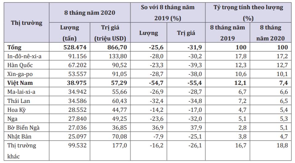 Ấn Độ giảm nhập khẩu cao su Việt Nam hơn một nửa - Ảnh 1.