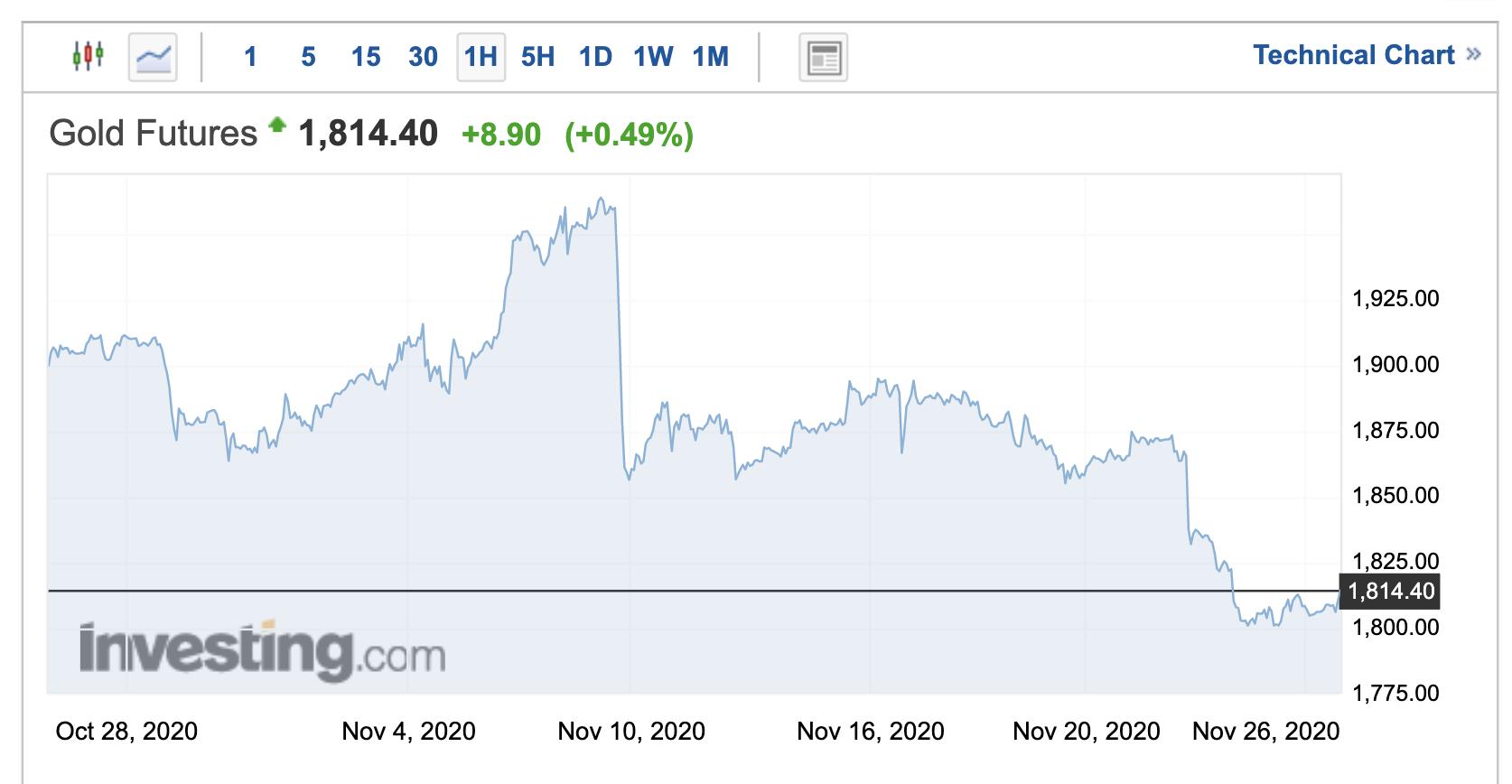 Giá vàng liên tục lao dốc: Cơ hội mua vào cho các nhà đầu tư? - Ảnh 1.
