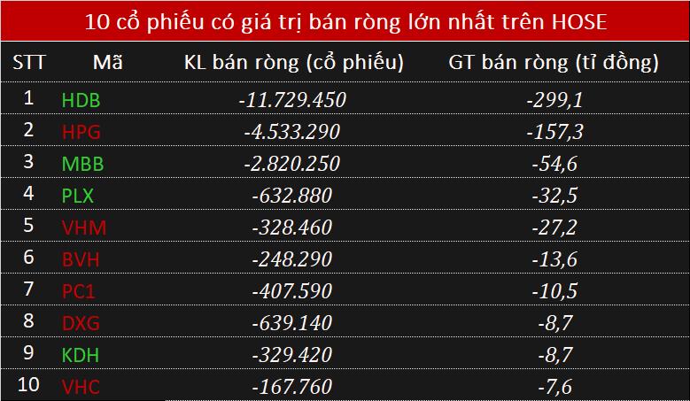 Phiên 26/11: Khối ngoại bán ròng hơn 470 tỉ đồng trên HOSE, đột biến nhờ thoả thuận HDB - Ảnh 1.