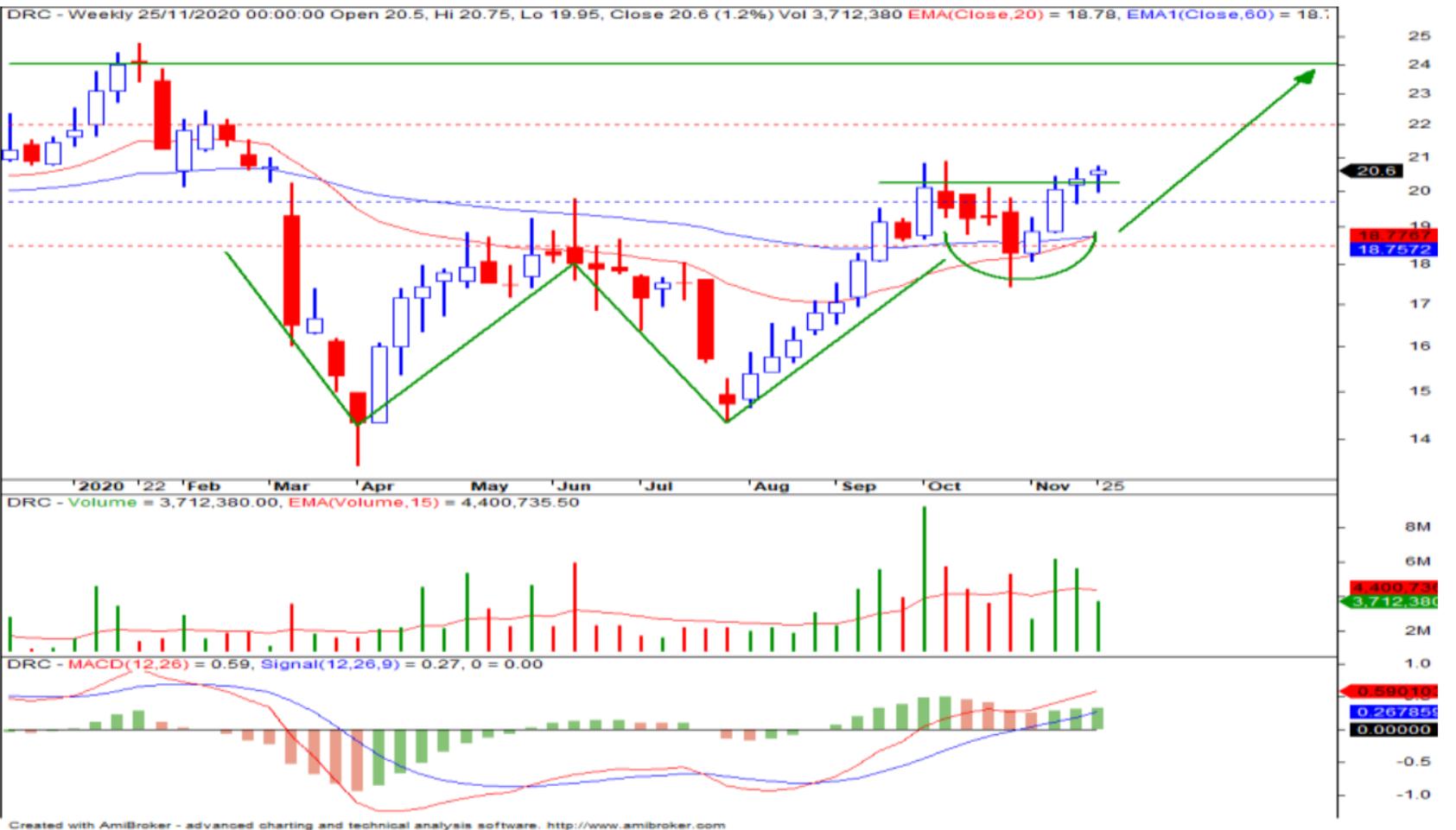 Cổ phiếu tâm điểm ngày 26/11: PNJ, APC, DRC - Ảnh 3.