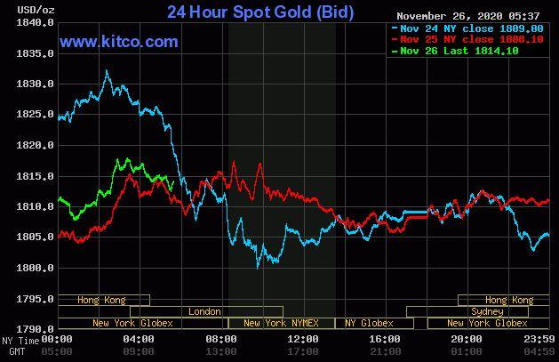 Dự báo giá vàng 27/11: Sẽ tiếp đà tăng giá ở cả thị trường trong nước và thế giới? - Ảnh 2.