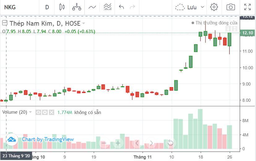 Triển vọng cổ phiếu thép quí IV: Khả quan nhờ lực cầu và giá HRC tăng - Ảnh 5.