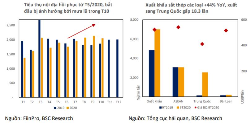 Triển vọng cổ phiếu thép quí IV: Khả quan nhờ lực cầu và giá HRC tăng - Ảnh 1.