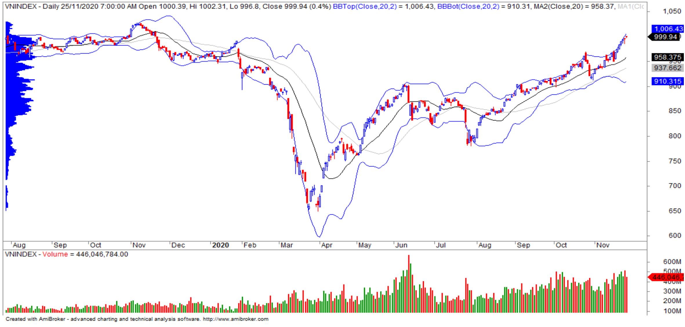 Nhận định thị trường chứng khoán ngày 26/11: Tiếp tục giằng co dưới ngưỡng 1.000 điểm? - Ảnh 1.