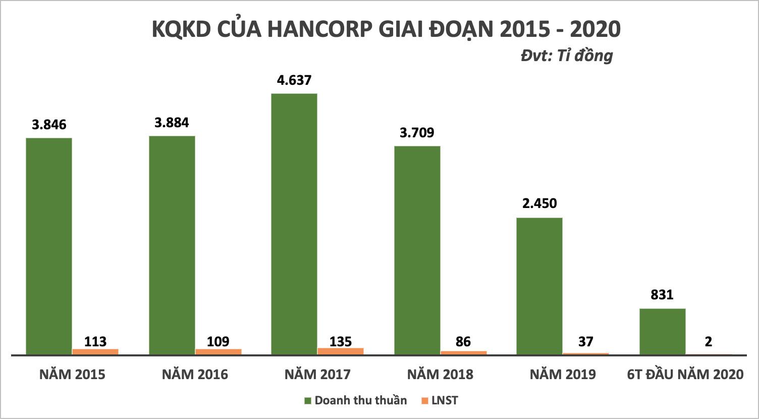 Cổ phiếu Hancorp bất ngờ tăng gấp đôi khi Bộ Xây dựng thoái vốn - Ảnh 2.