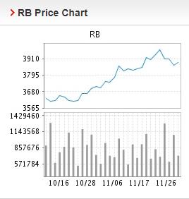 Giá thép xây dựng hôm nay 27/11: Bất ngờ tăng mạnh trong giao dịch cuối tuần - Ảnh 2.