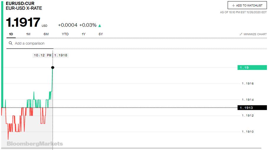 Tỷ giá euro hôm nay 27/11: Quay đầu giảm tại hầu hết các ngân hàng và thị trường chợ đen - Ảnh 2.
