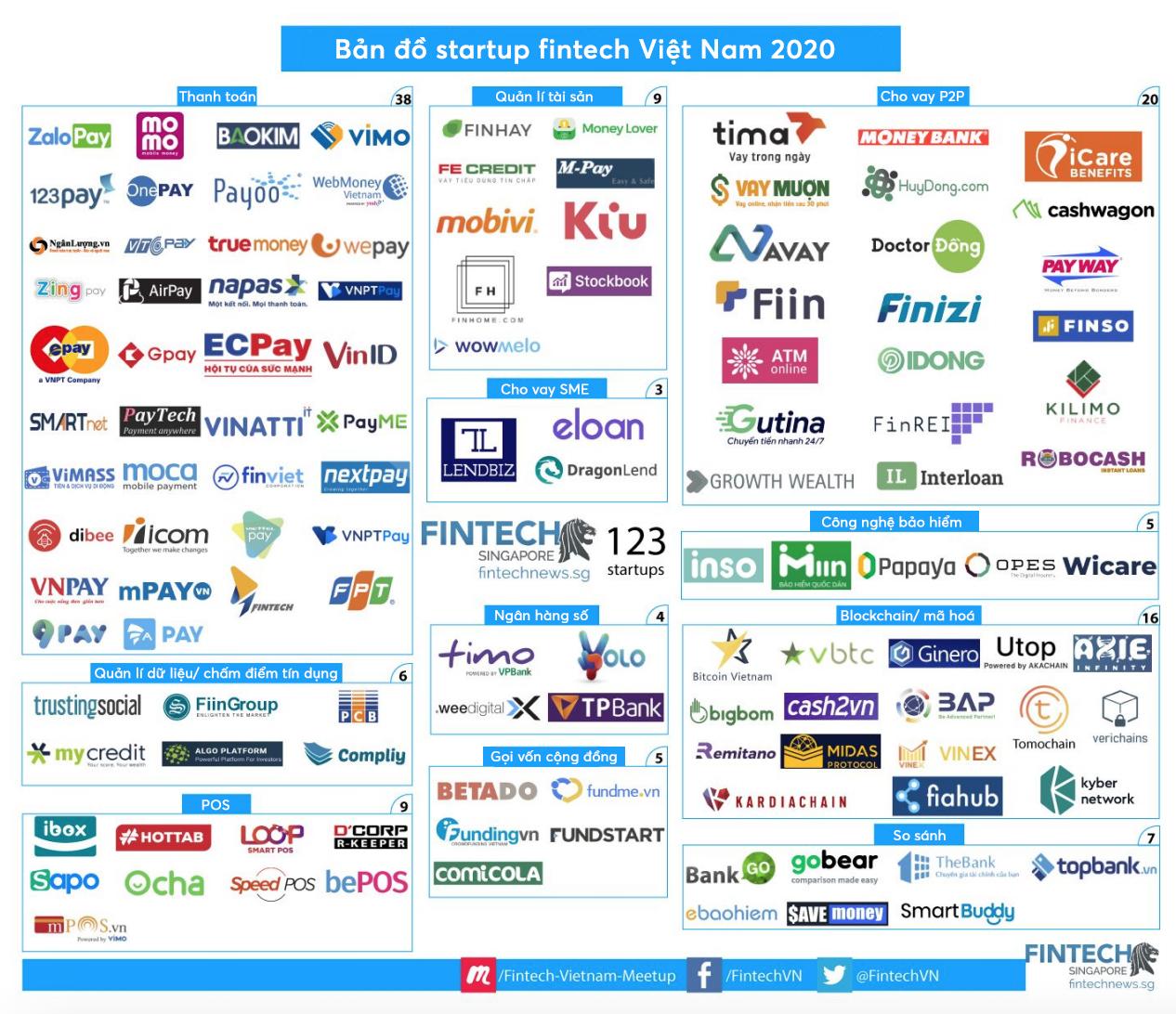Số lượng startup fintech ở Việt Nam tăng 3 lần kể từ năm 2017 - Ảnh 1.