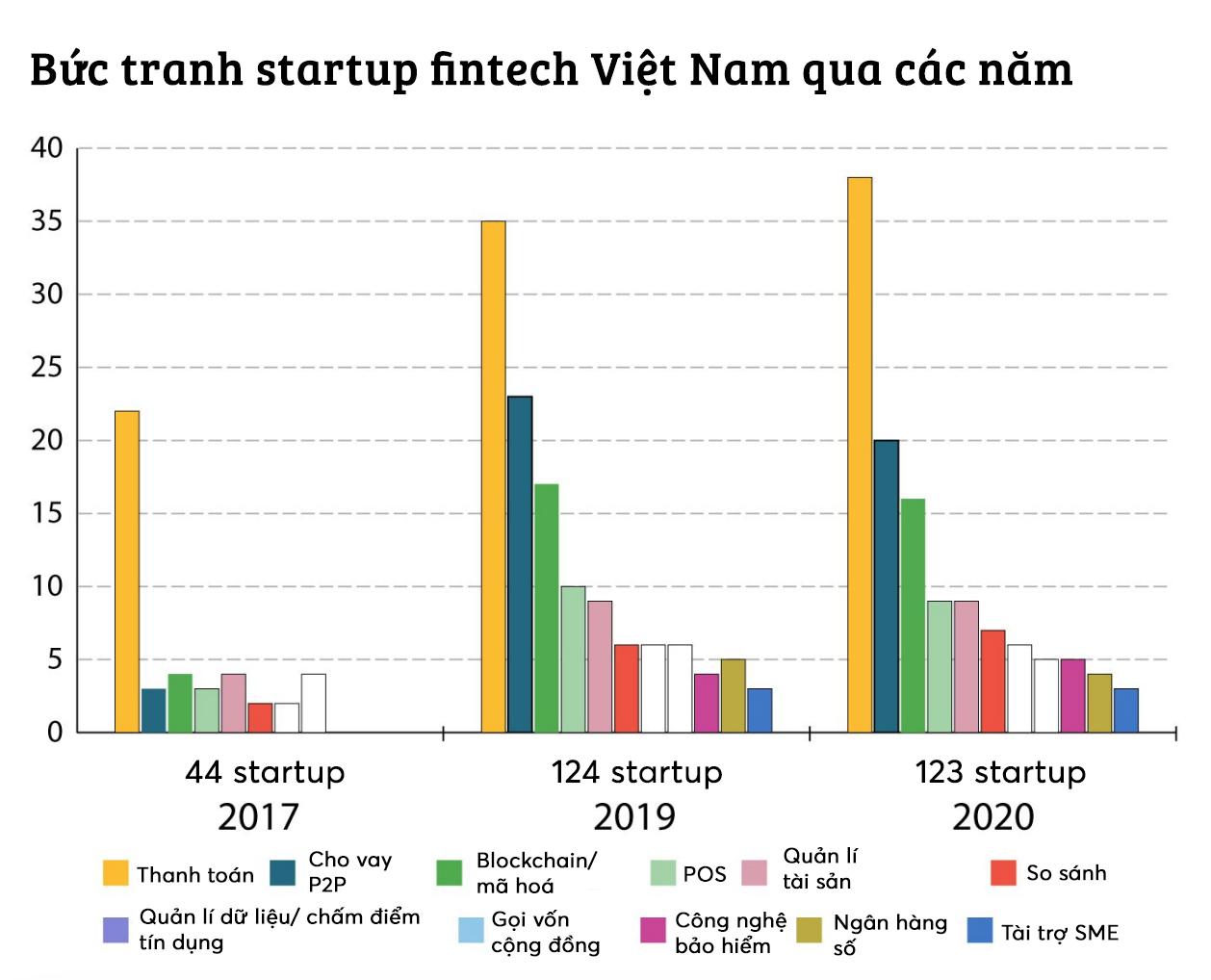 Số lượng startup fintech ở Việt Nam tăng 3 lần kể từ năm 2017 - Ảnh 2.