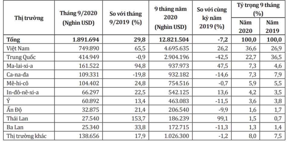 Người Mỹ vẫn chuộng đồ nội thất gỗ Việt bất chấp dịch COVID-19 - Ảnh 2.