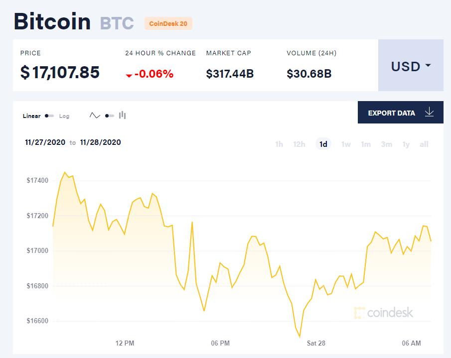 Chỉ số giá bitcoin hôm nay 28/11. (Nguồn: CoinDesk).