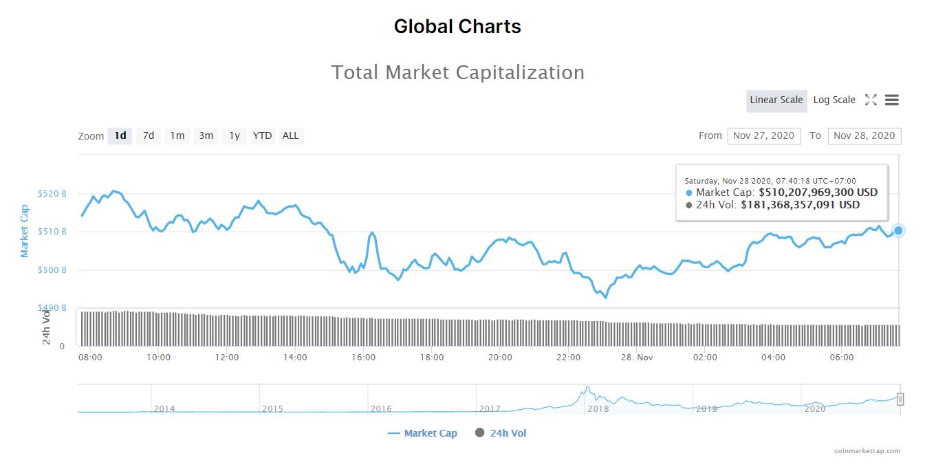 Tổng giá trị thị trường tiền kĩ thuật số và khối lượng giao dịch ngày 28/11. (Nguồn: CoinMarketCap).