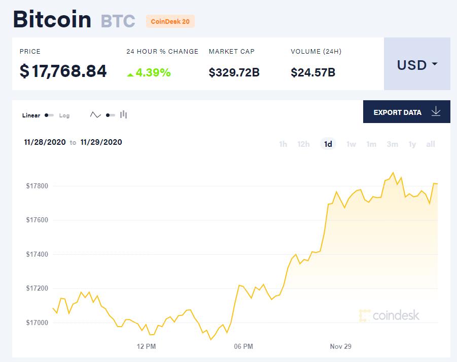 Chỉ số giá bitcoin hôm nay 29/11. (Nguồn: CoinDesk).