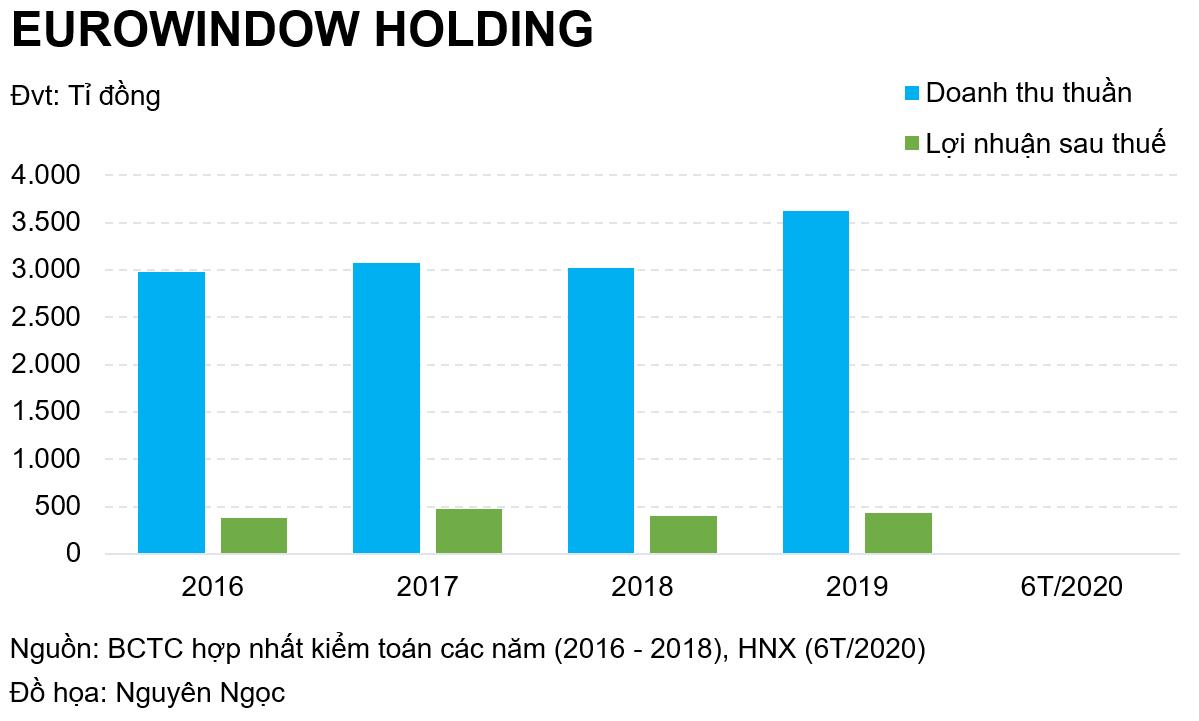 Eurowindow Holding lãi bao nhiêu trong nửa đầu năm? - Ảnh 1.