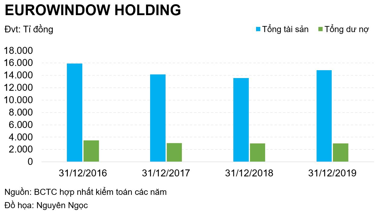 Eurowindow Holding lãi bao nhiêu trong nửa đầu năm? - Ảnh 5.