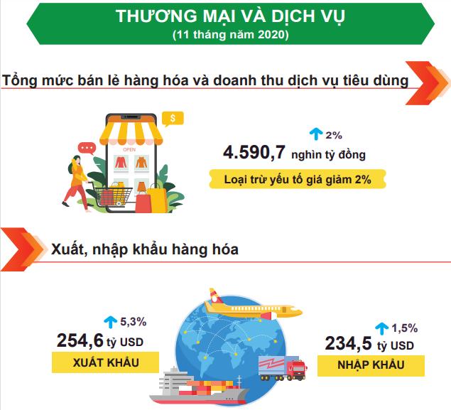 [Infographic] Bức tranh toàn cảnh nền kinh tế Việt Nam 11 tháng đầu năm 2020 - Ảnh 6.