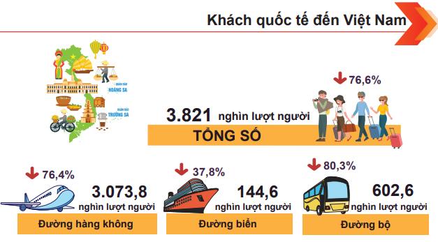 [Infographic] Bức tranh toàn cảnh nền kinh tế Việt Nam 11 tháng đầu năm 2020 - Ảnh 7.