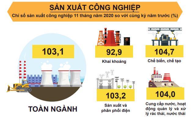 [Infographic] Bức tranh toàn cảnh nền kinh tế Việt Nam 11 tháng đầu năm 2020 - Ảnh 2.