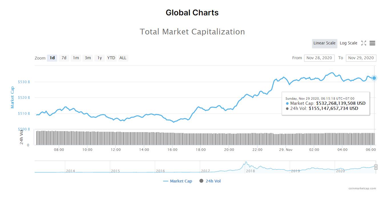 Tổng giá trị thị trường tiền kĩ thuật số và khối lượng giao dịch ngày 29/11. (Nguồn: CoinMarketCap).