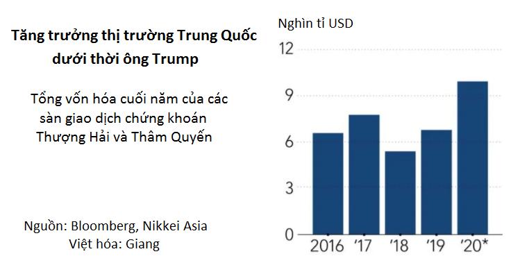 Chứng khoán Trung Quốc thăng hoa dưới thời ông Trump bất chấp căng thẳng Mỹ-Trung - Ảnh 3.