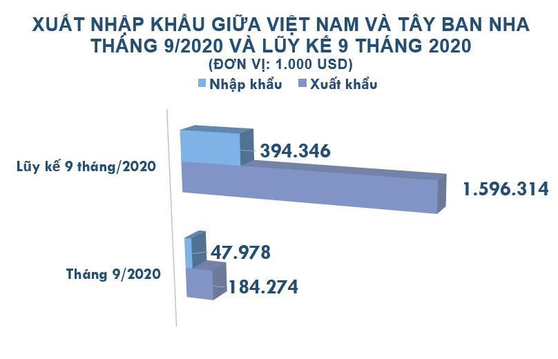 Xuất nhập khẩu Việt Nam và Tây Ban Nha tháng 9/2020: Xuất khẩu chủ yếu điện thoại và linh kiện - Ảnh 2.