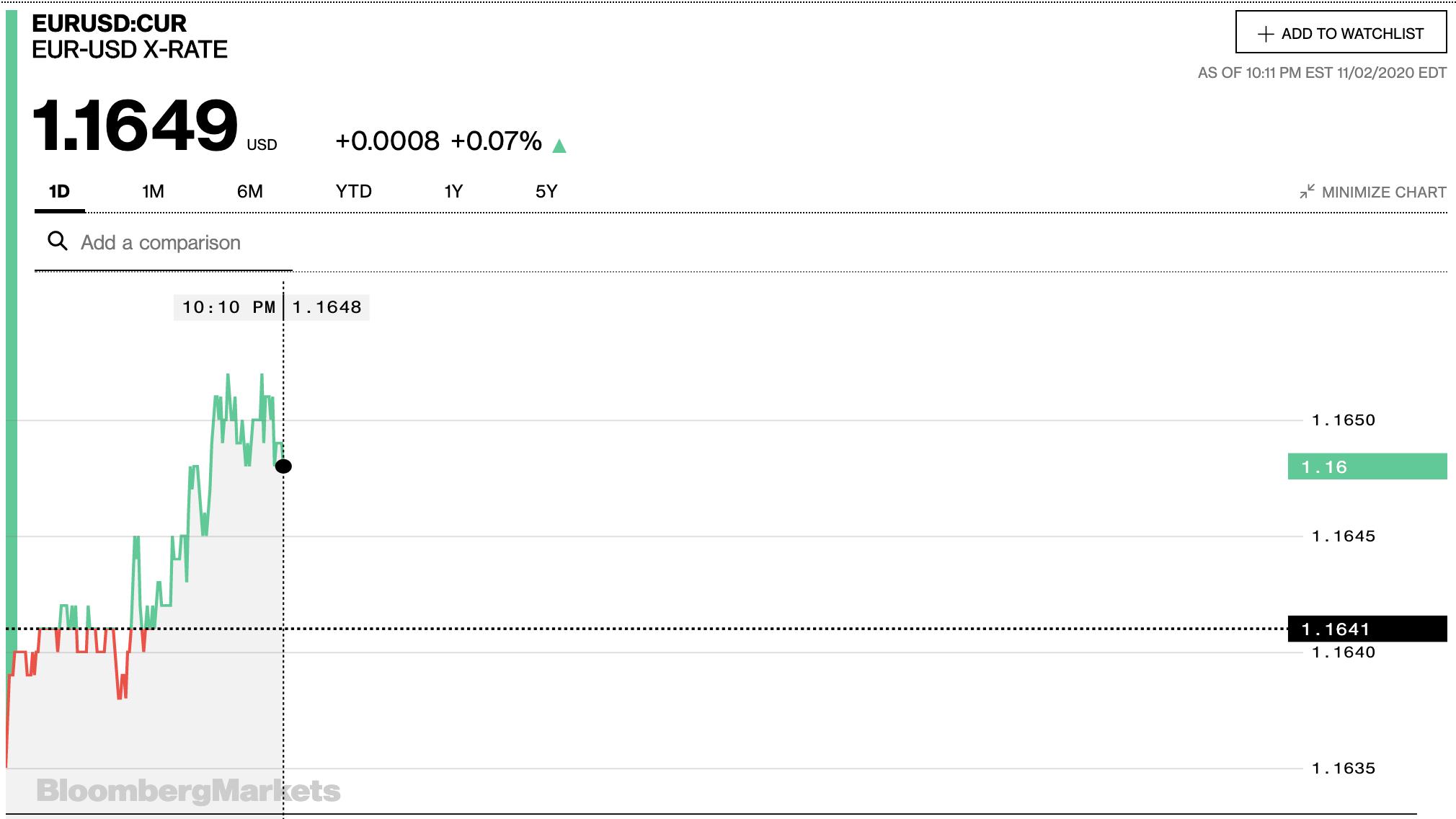Tỷ giá euro hôm nay 3/11: Xu hướng tăng chiếm đa số ngân hàng sau nhiều ngày liên tục giảm - Ảnh 2.