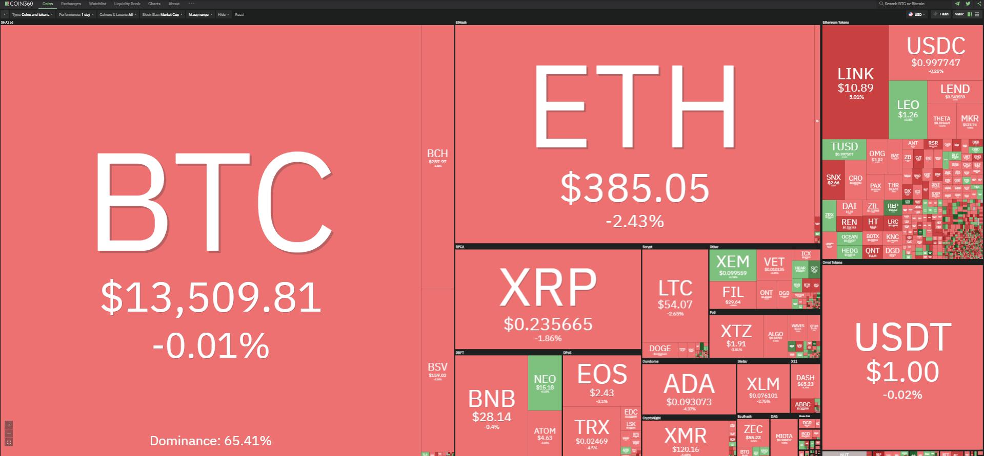 Toàn cảnh thị trường tiền kĩ thuật số ngày 3/11 (nguồn: Coin360.com).