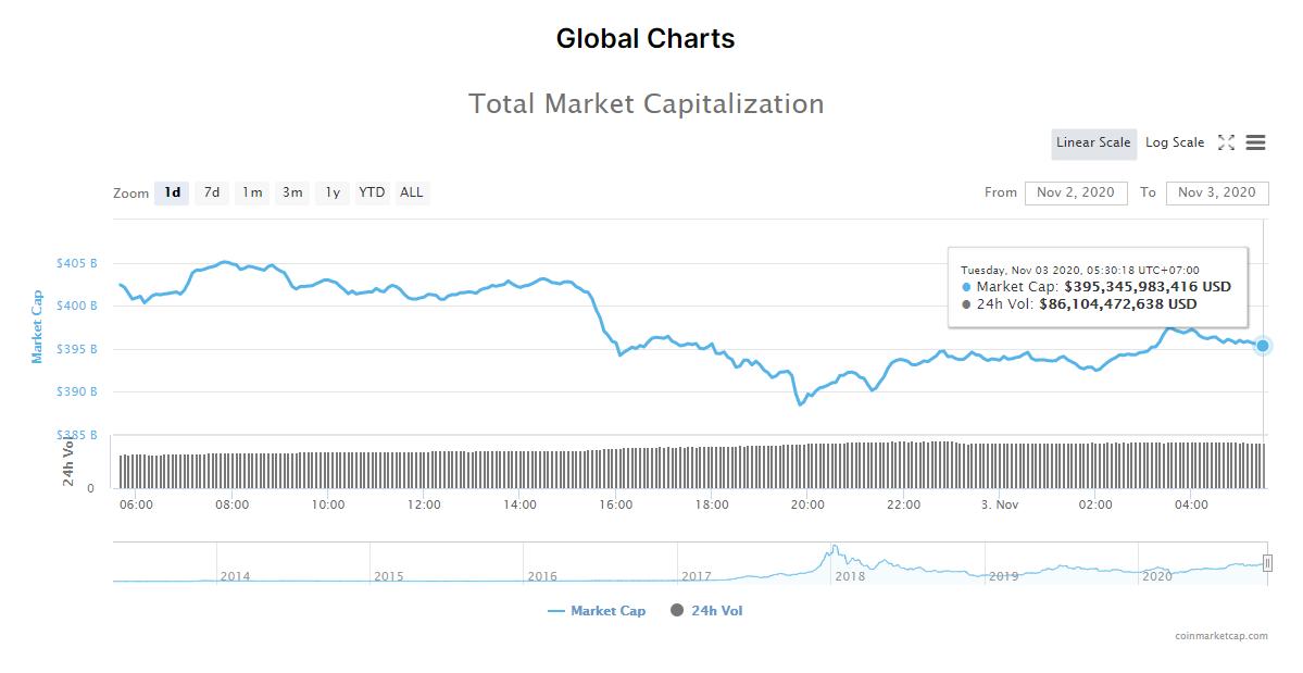 Tổng giá trị thị trường tiền kĩ thuật số và khối lượng giao dịch ngày 3/11 (nguồn: CoinMarketCap).