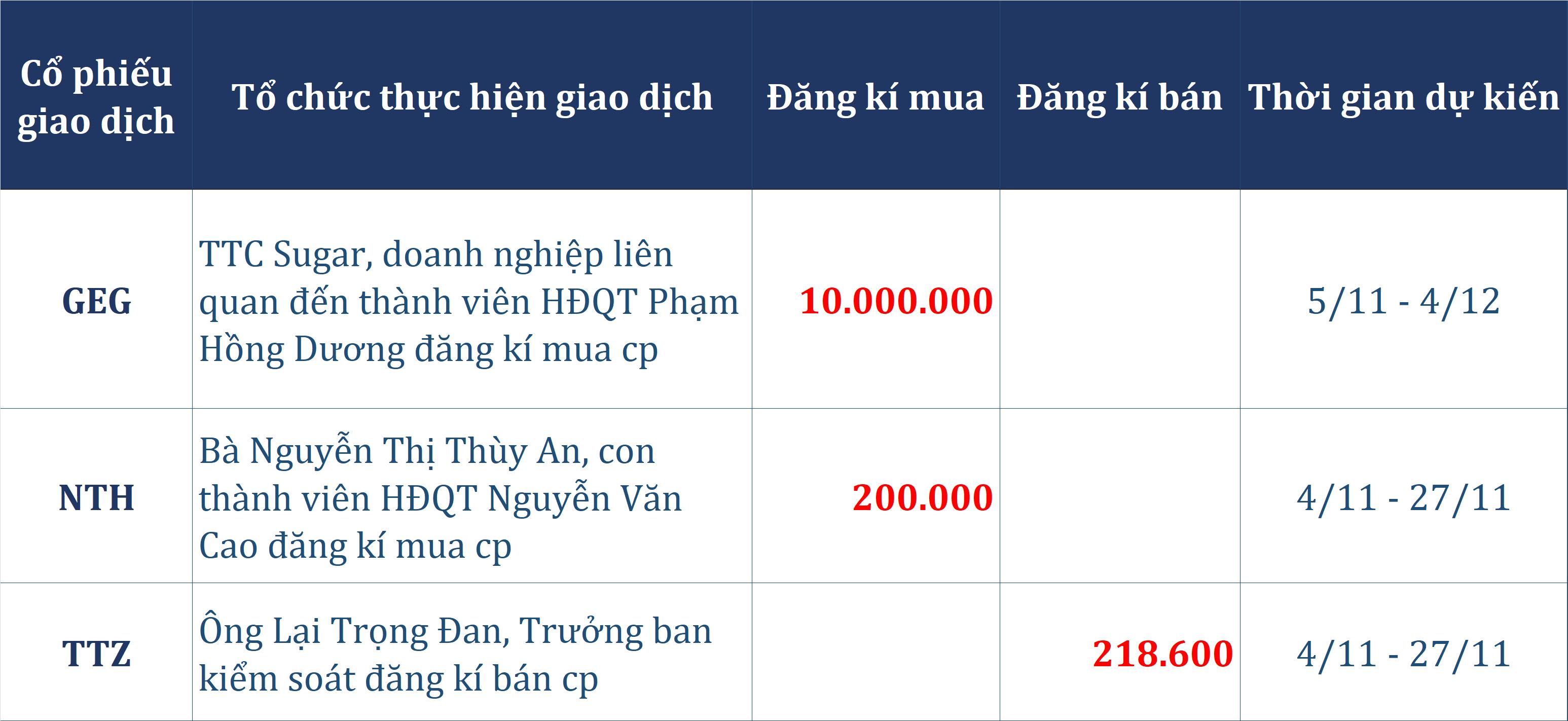 Dòng tiền thông minh 3/11: Tự doanh gom trăm tỉ phiên thứ tư liên tiếp bất chấp đà bán ròng tứ khối ngoại - Ảnh 2.