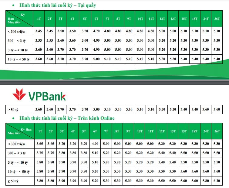 Lãi suất ngân hàng VPBank mới nhất tháng 11/2020  - Ảnh 3.